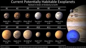 I migliori esopianeti con maggiori probabilità di sostenere la vita. Indice ESI (Earth Similarity Index, http://drake.ilpoliedrico.com/esi-earth-similarity-index.html).