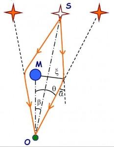 gravitational-lens
